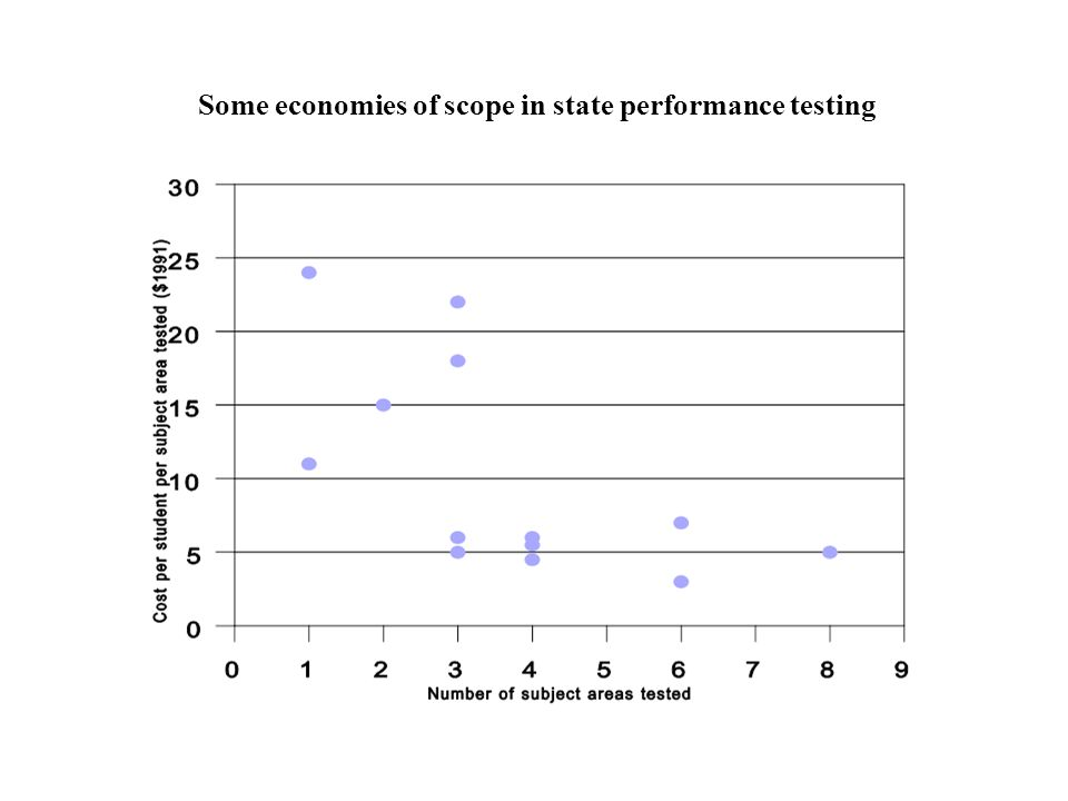 Some economies of scope in state performance testing
