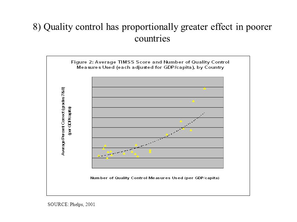 8) Quality control has proportionally greater effect in poorer countries