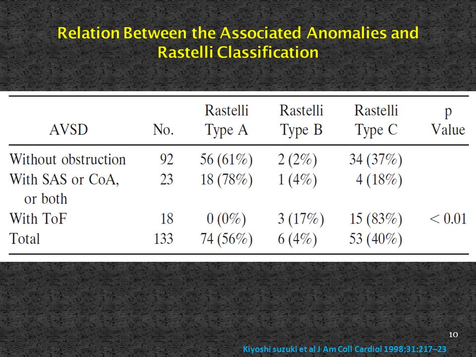 Relation Between the Associated Anomalies and Rastelli Classification