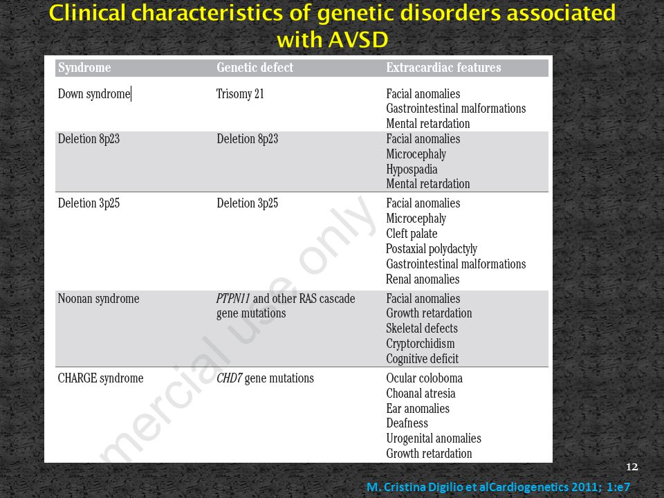 Clinical characteristics of genetic disorders associated with AVSD