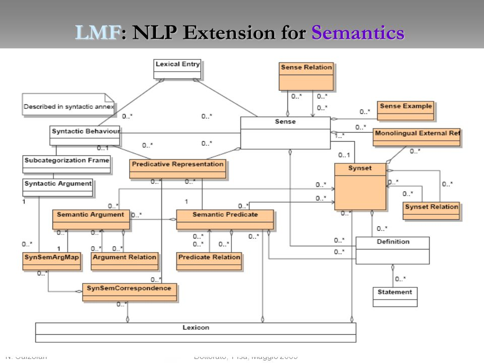LMF: NLP Extension for Semantics