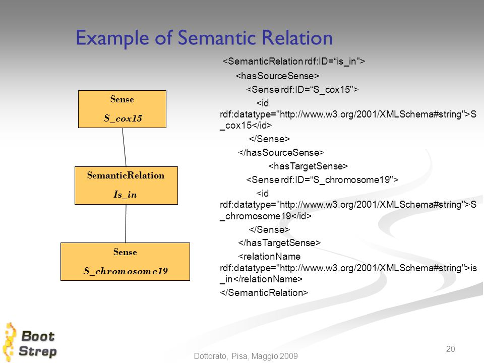 Example of Semantic Relation