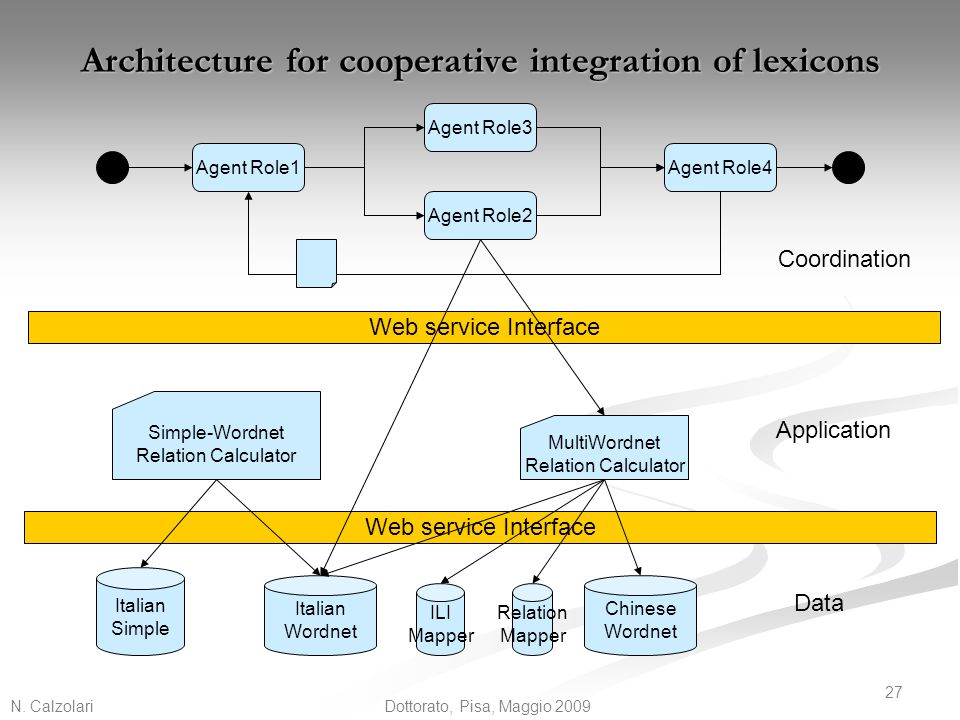 Architecture for cooperative integration of lexicons