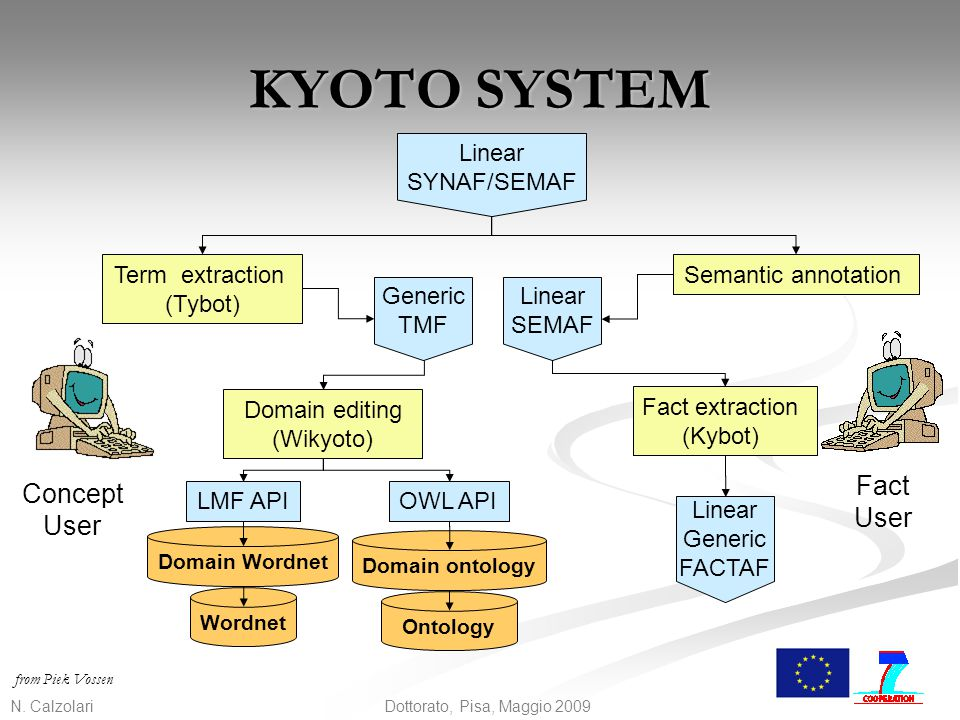 KYOTO SYSTEM Fact Concept User User Linear SYNAF/SEMAF Term extraction