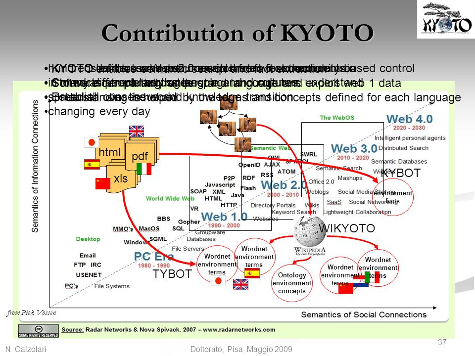 Contribution of KYOTO KYOTO enables semantic search and fact extraction. Software can partially understand language and exploit web 1 data.