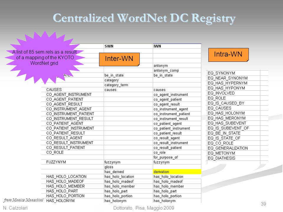 Centralized WordNet DC Registry