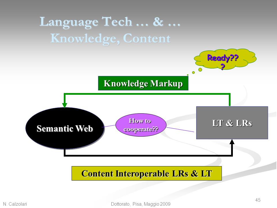Language Tech … & … Knowledge, Content