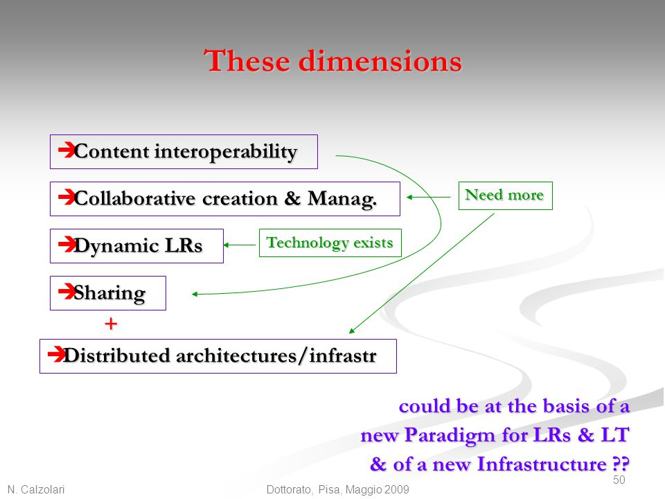 These dimensions Content interoperability