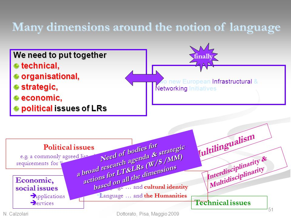 Many dimensions around the notion of language