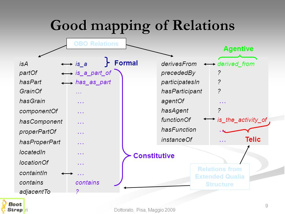 Good mapping of Relations