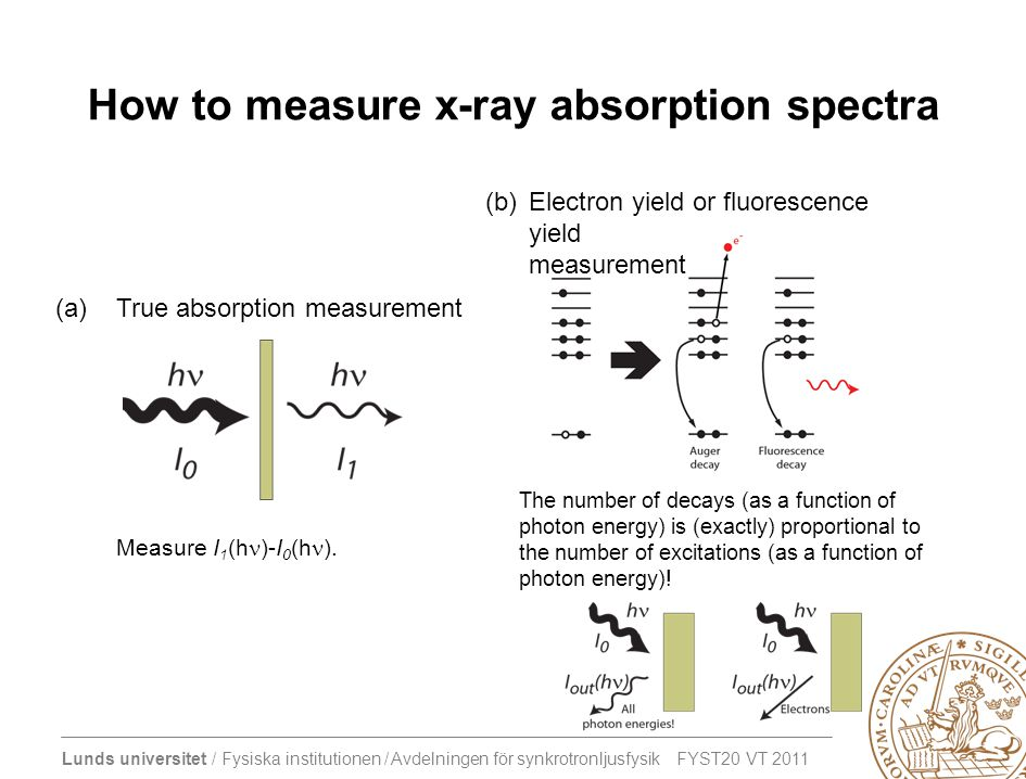 How to measure x-ray absorption spectra