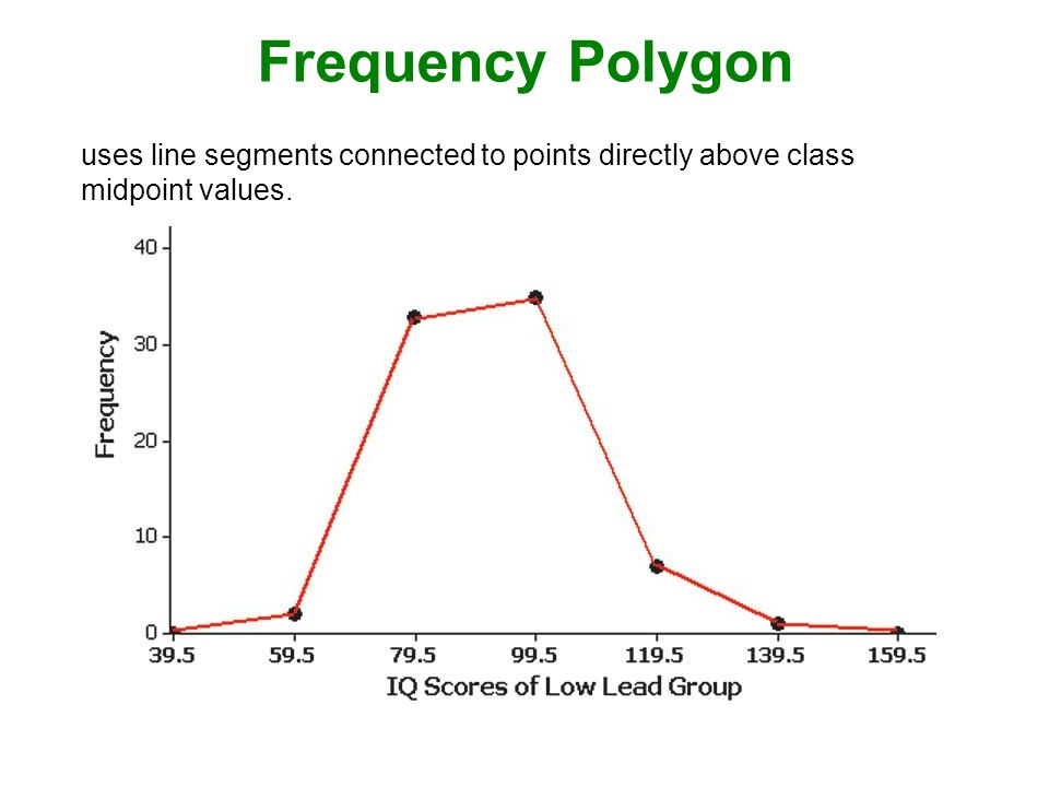 Frequency Polygon uses line segments connected to points directly above class midpoint values.