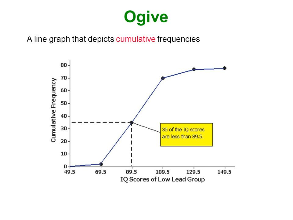 Ogive A line graph that depicts cumulative frequencies