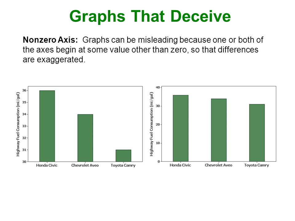 Graphs That Deceive
