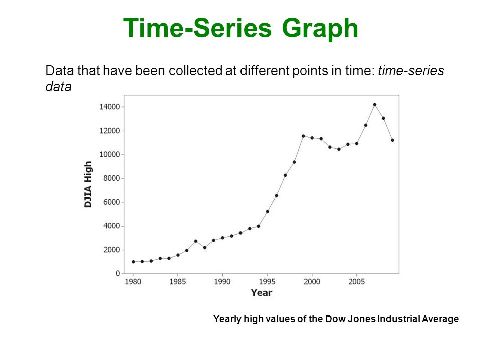 Time-Series Graph Data that have been collected at different points in time: time-series data.