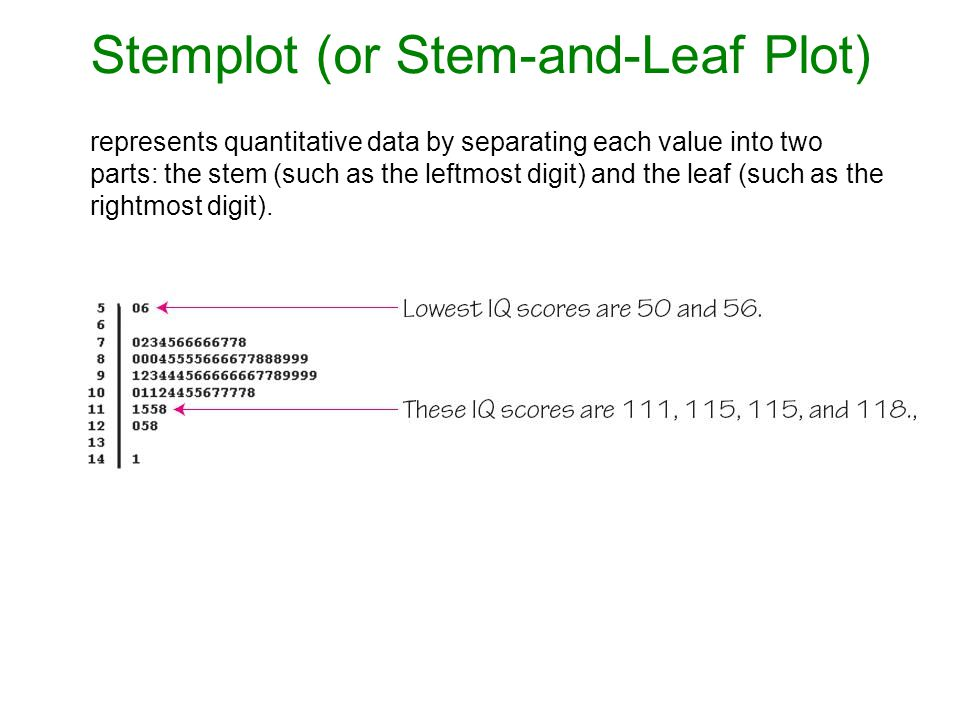 Stemplot (or Stem-and-Leaf Plot)