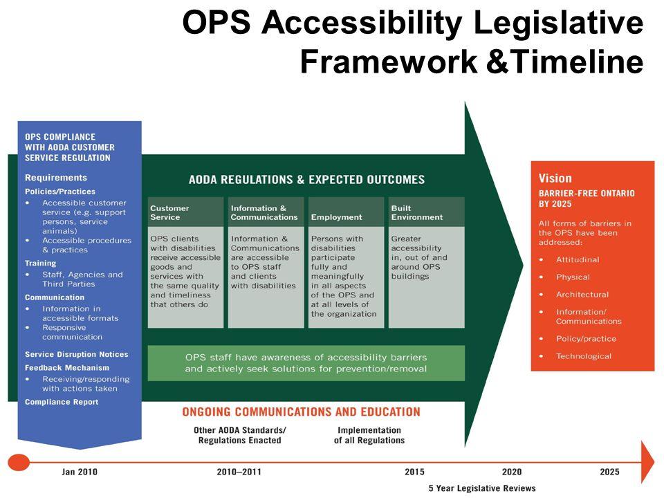 OPS Accessibility Legislative Framework &Timeline