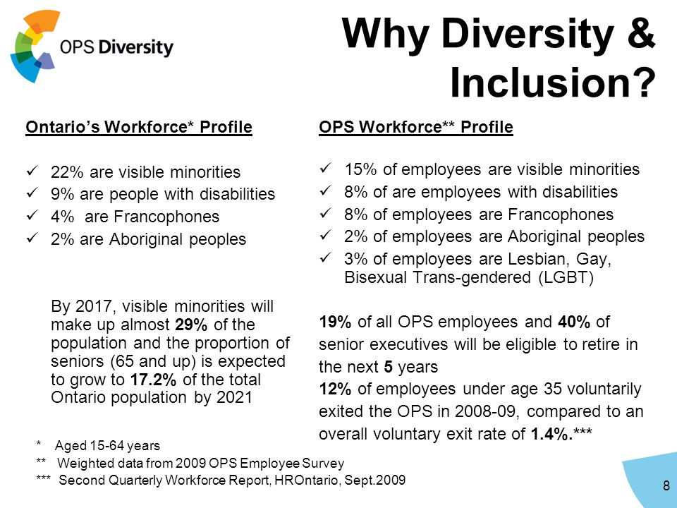 Why Diversity & Inclusion