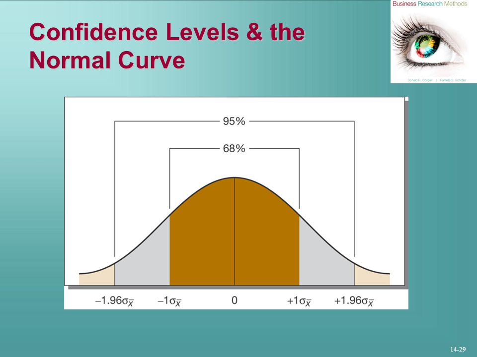 Confidence Levels & the Normal Curve