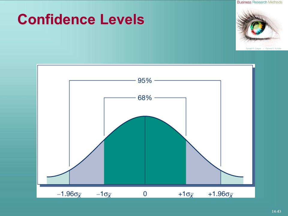 Confidence Levels Exhibit 14a-3 Confidence Levels and the Normal Curve