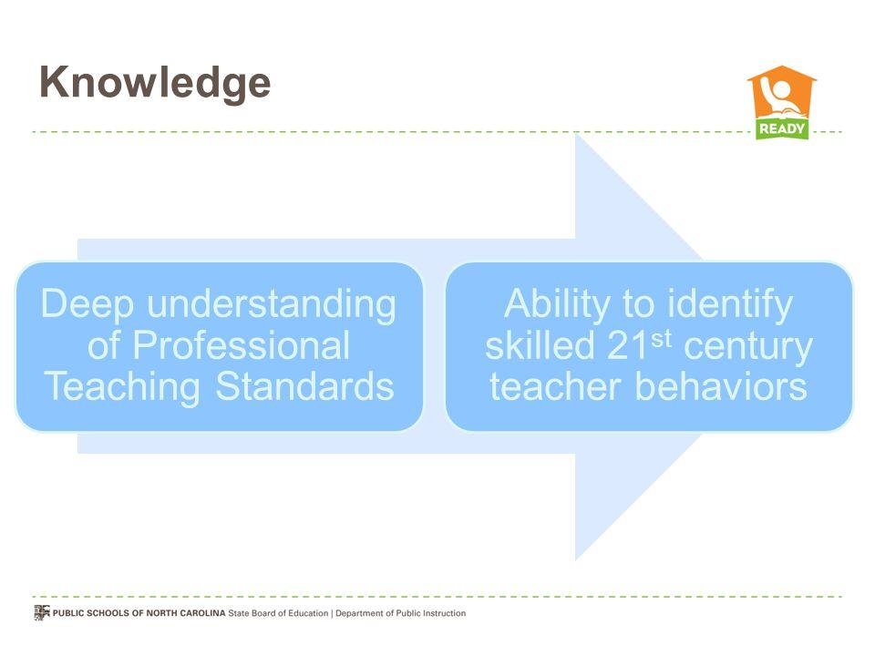 Knowledge Deep understanding of Professional Teaching Standards