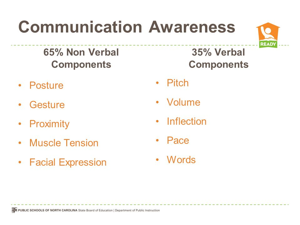 Communication Awareness