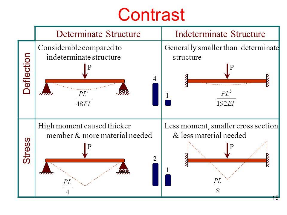 Contrast Indeterminate Structure Determinate Structure Deflection