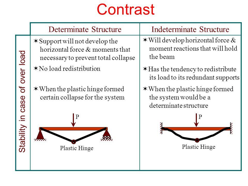 Contrast Indeterminate Structure Determinate Structure