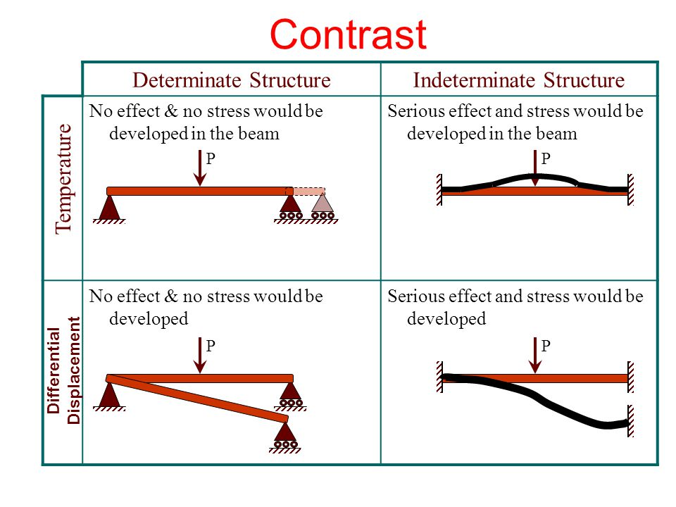 Differential Displacement