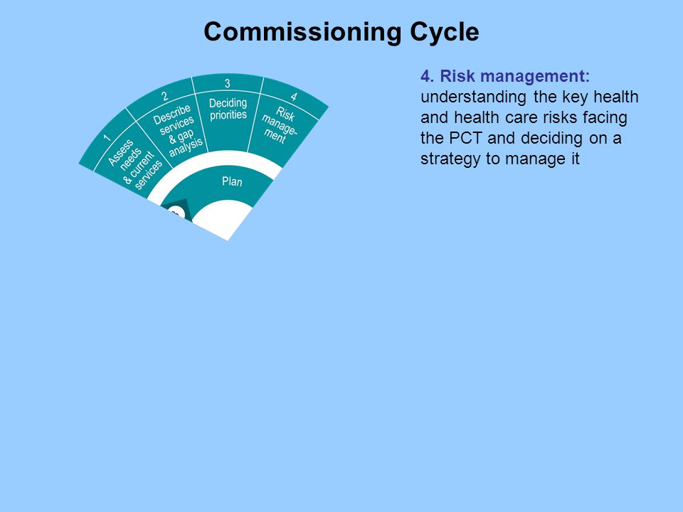 Commissioning Cycle 4.