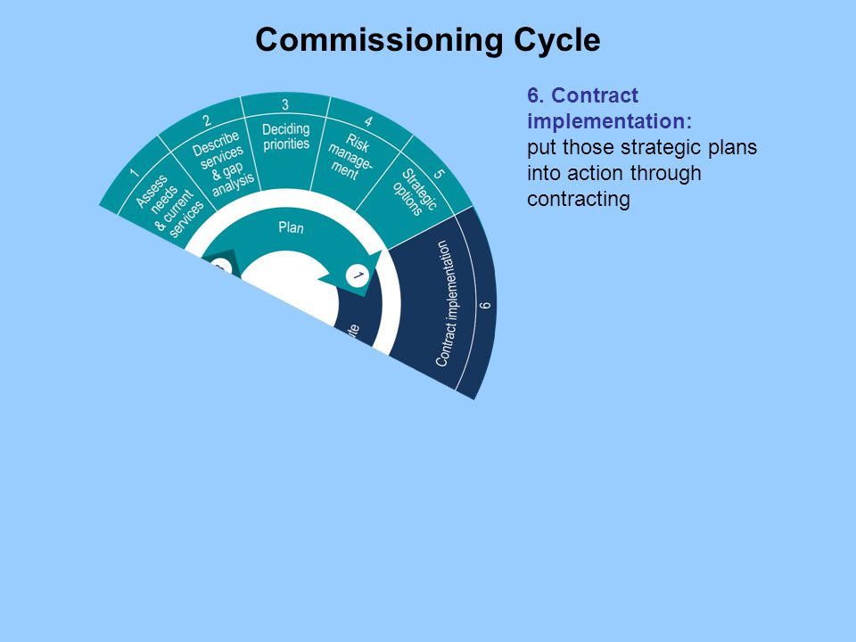 Commissioning Cycle 6.