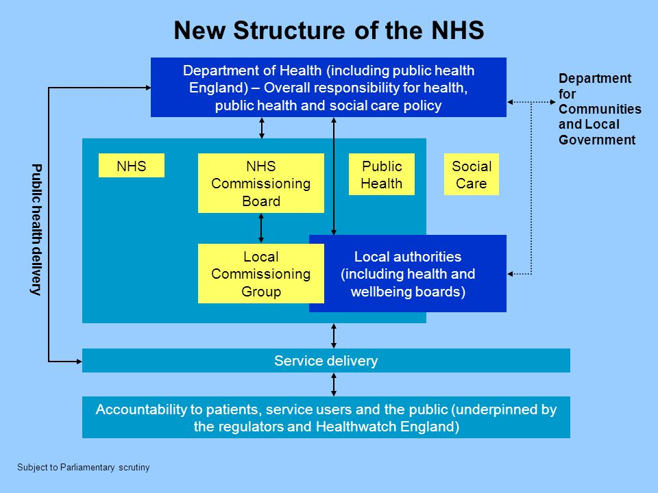 New Structure of the NHS