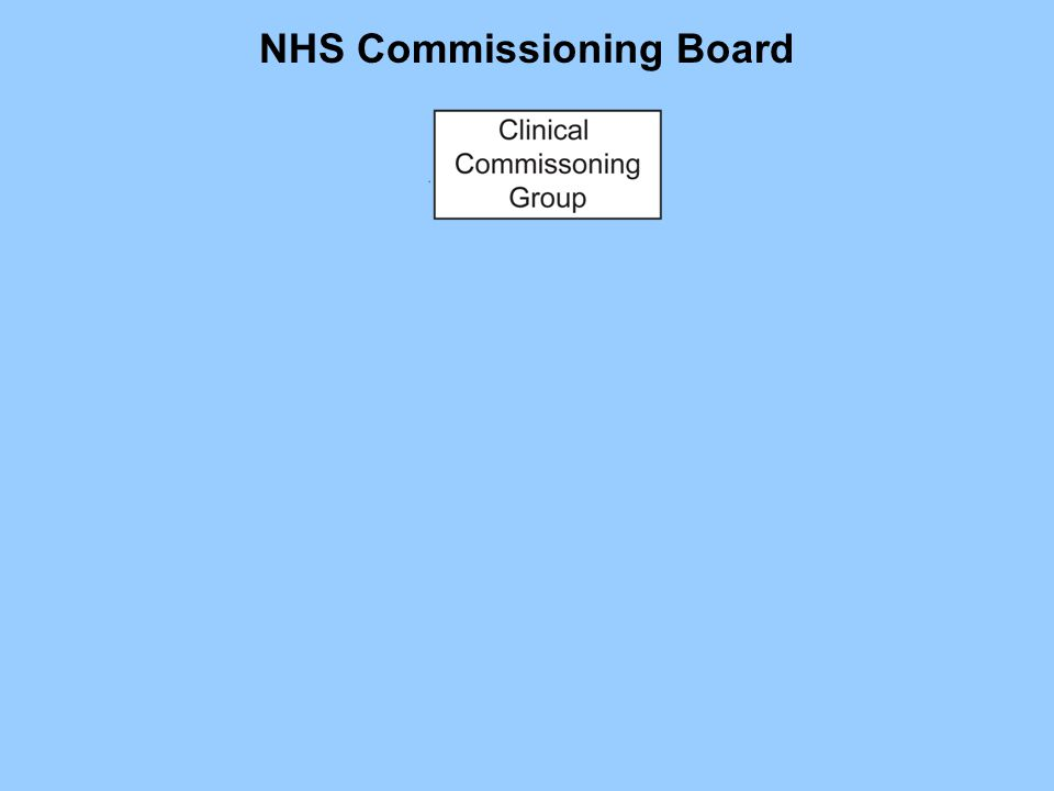 NHS Commissioning Board