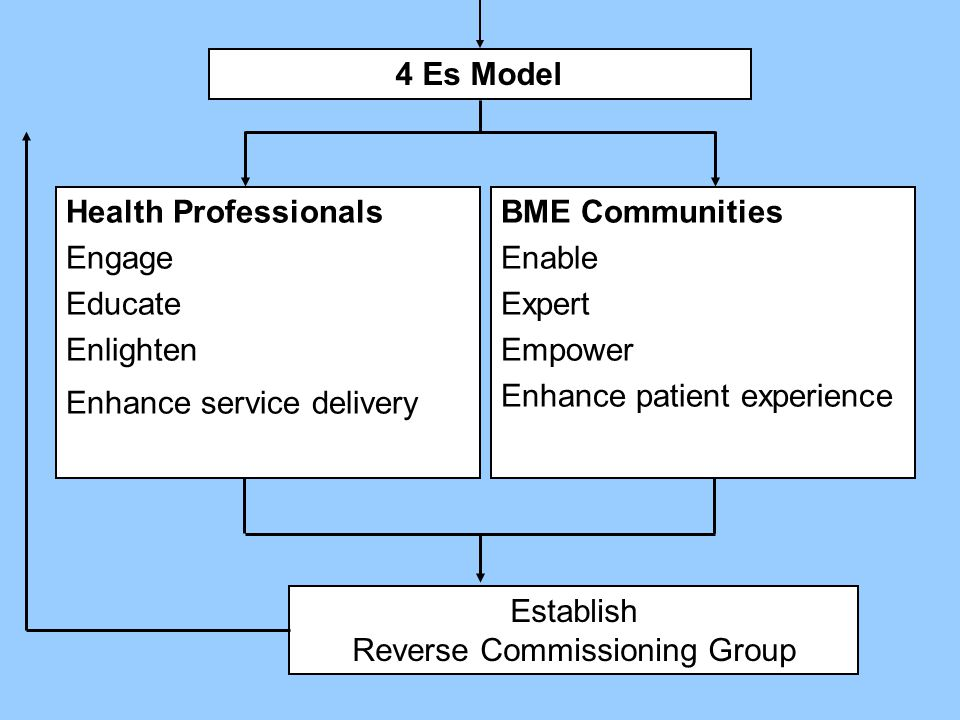 Establish Reverse Commissioning Group