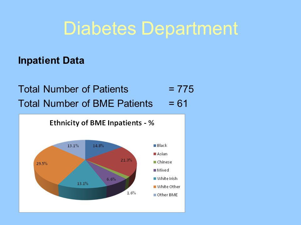 Diabetes Department Inpatient Data Total Number of Patients = 775