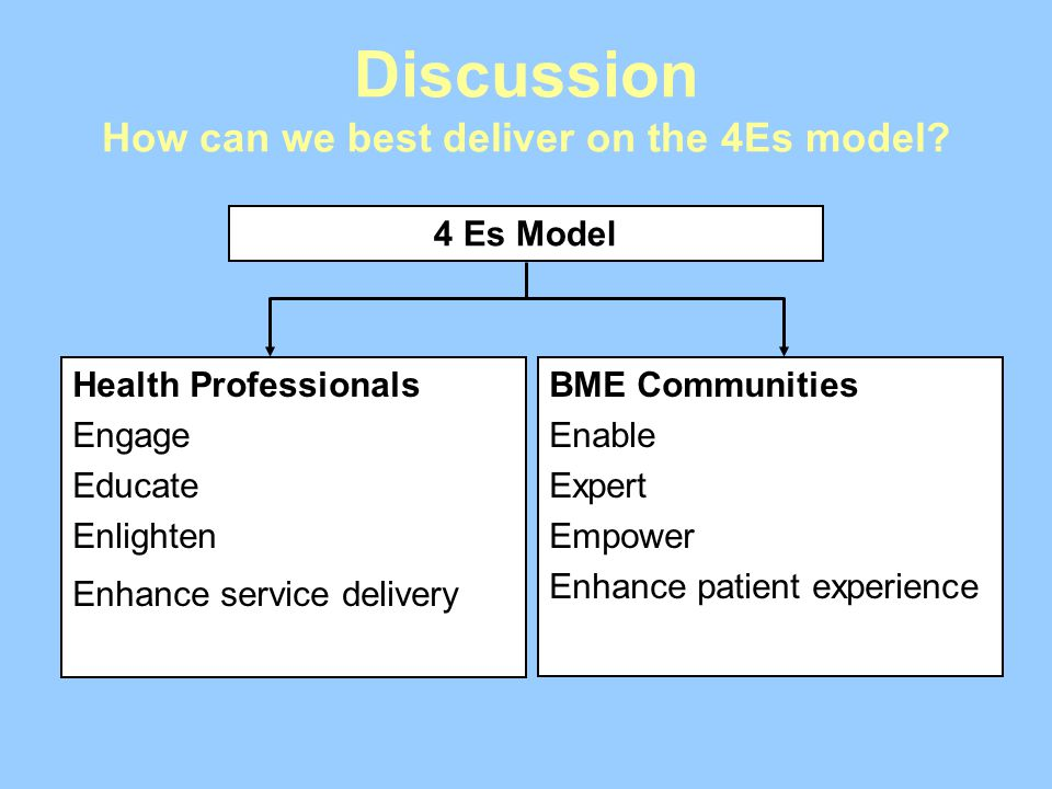 Discussion How can we best deliver on the 4Es model
