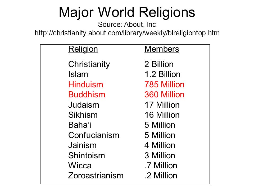 Major World Religions Source: About, Inc http://christianity. about