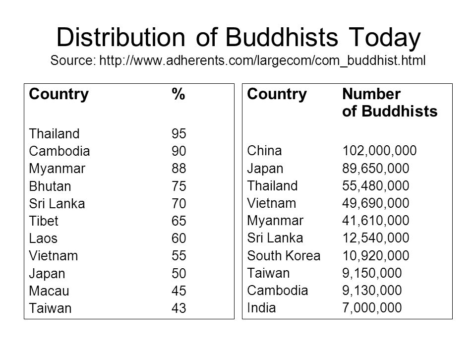Distribution of Buddhists Today Source: http://www. adherents