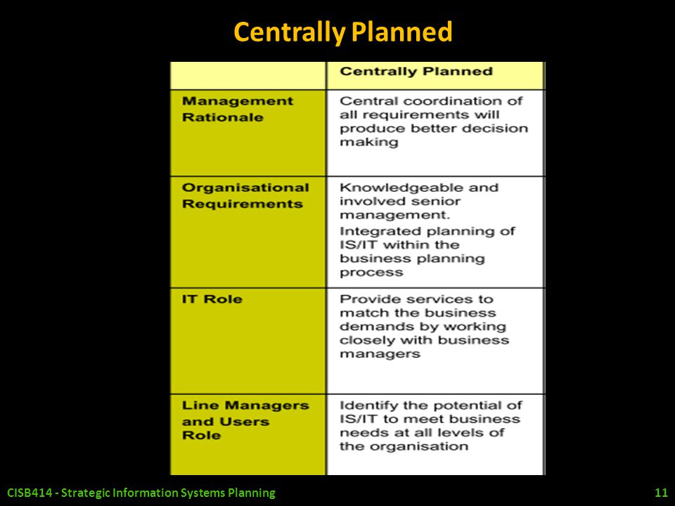 Centrally Planned CISB414 - Strategic Information Systems Planning