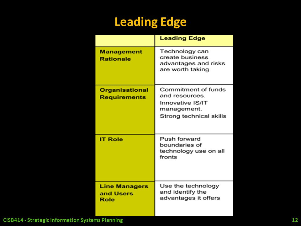 Leading Edge CISB414 - Strategic Information Systems Planning