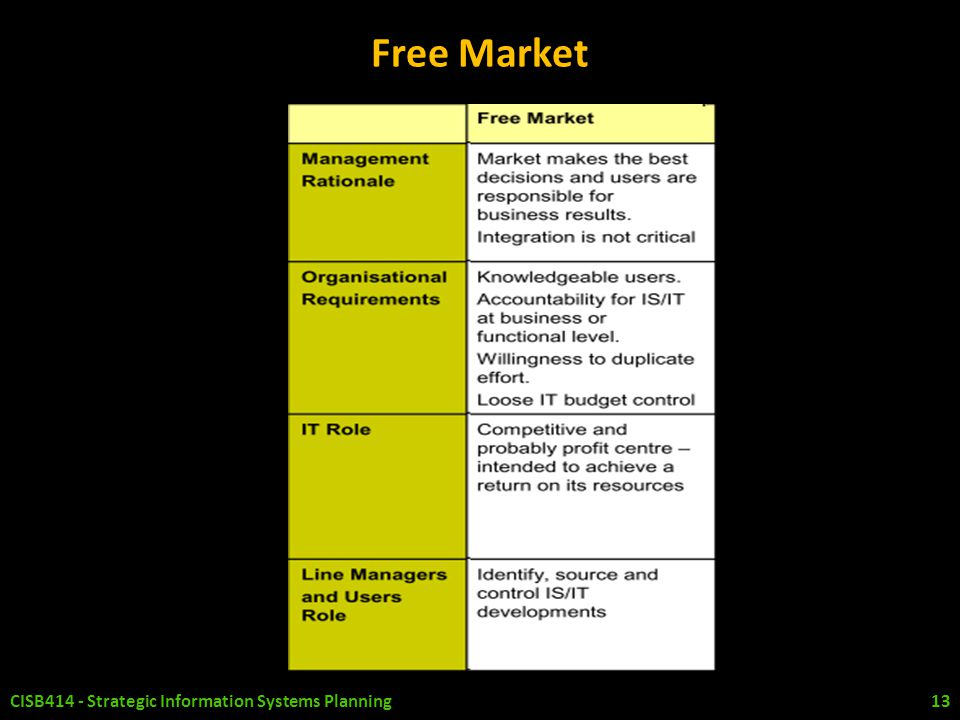 Free Market CISB414 - Strategic Information Systems Planning
