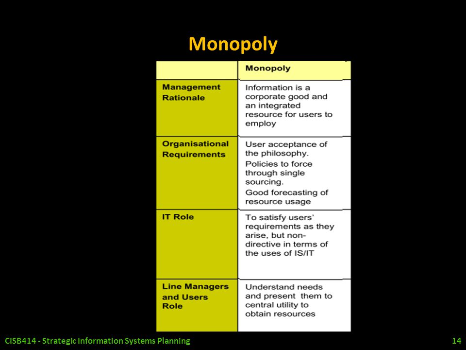 Monopoly CISB414 - Strategic Information Systems Planning