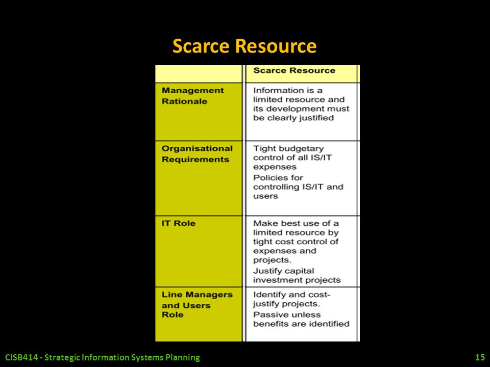 Scarce Resource CISB414 - Strategic Information Systems Planning