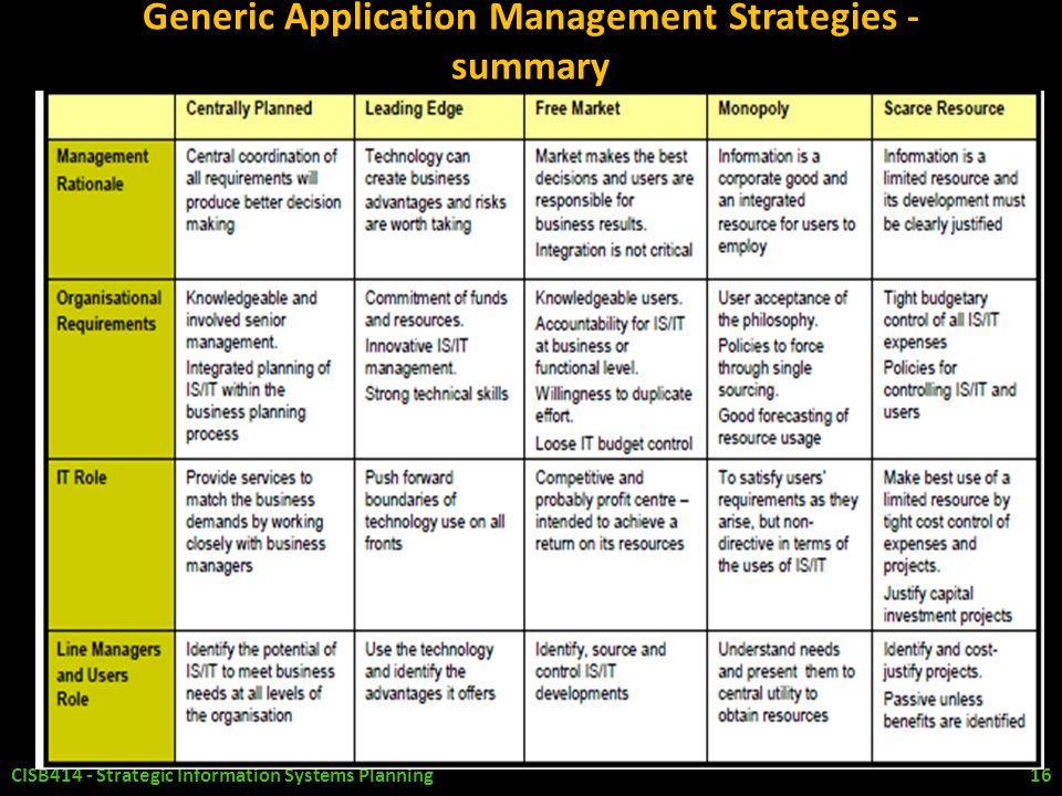 Generic Application Management Strategies - summary