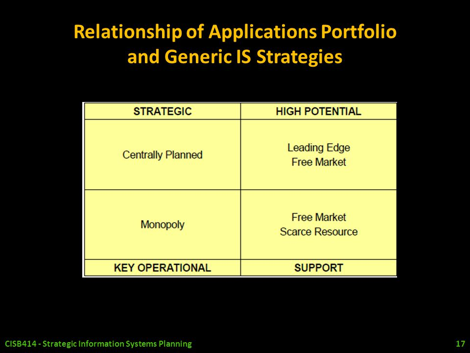 Relationship of Applications Portfolio and Generic IS Strategies