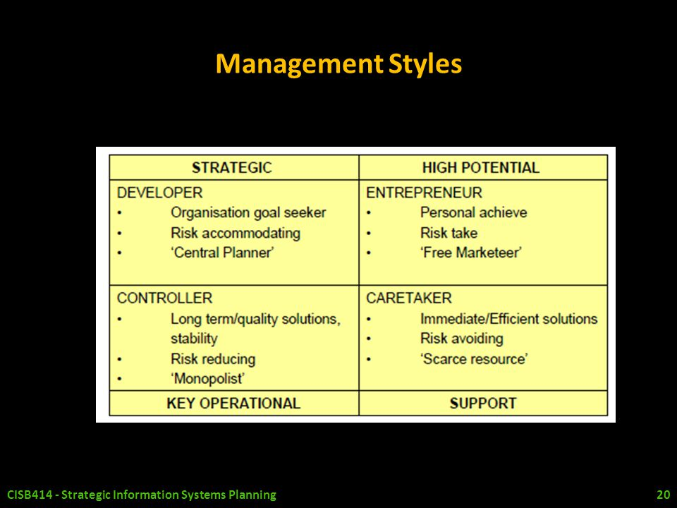 Management Styles CISB414 - Strategic Information Systems Planning