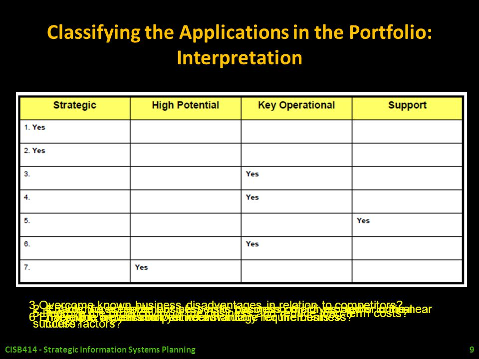Classifying the Applications in the Portfolio: Interpretation