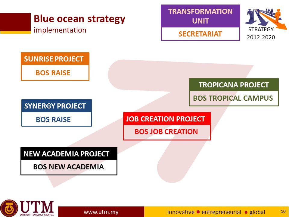 Blue ocean strategy implementation