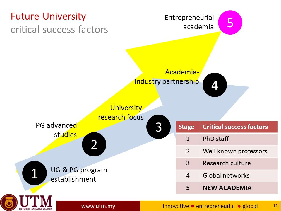 Future University critical success factors