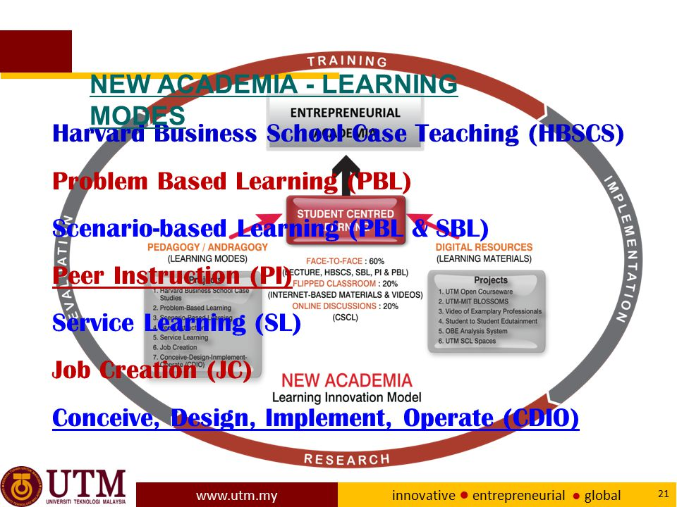 NEW ACADEMIA - LEARNING MODES